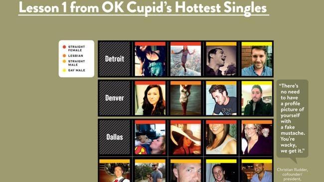 Den ultimative online dating profil