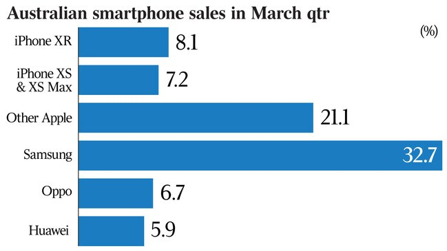 Android takes another bite out of Apple in local smartphone
