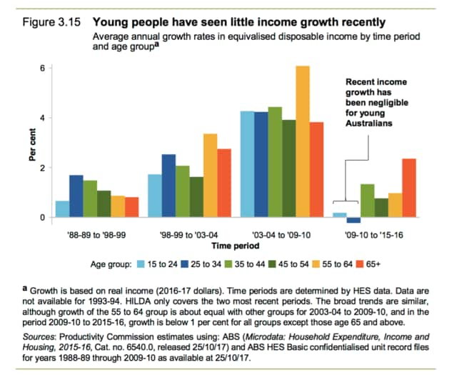 Sources: Productivity Commission estimates using Australian Bureau of Statistics (Microdata: Household Expenditure, Income and Housing, 2015-16) and ABS Household Expenditure Survey basic confidentialised unit record files 188-89 through 2009-10.