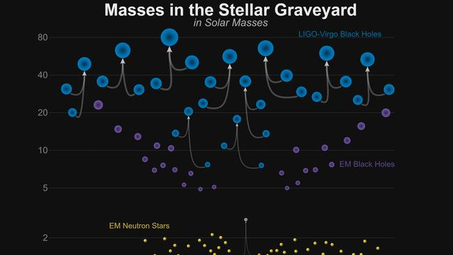 Graphic showing the masses of recently announced gravitational-wave detections and black holes and neutron stars. Credit: LIGO-Virgo / Frank Elavsky / Northwestern