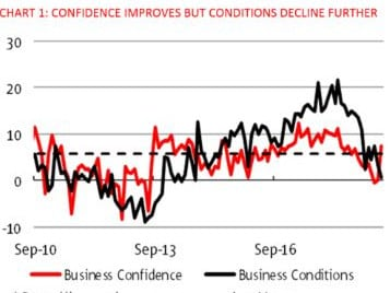 The NAB survey for May tracks business confidence and business conditions.