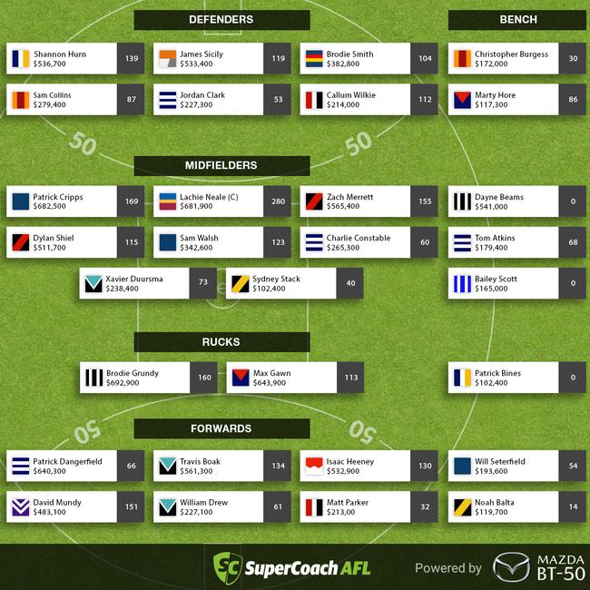 SuperCoach AFL Round 4 Trade Advice, Best Rookies, Market