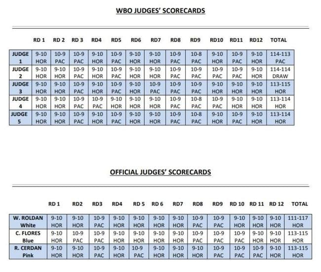 Manny Pacquiao vs Jeff Horn WBO scorecards, from the review and the fight itself.