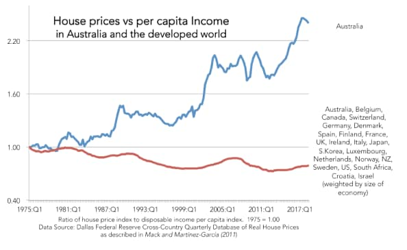 This graph shows the ration of house prices to disposable income per capita (1975 = 1.00). Data source: Dallas Federal Reserve Cross-Country Quarterly Database of Real House Prices as described in Mack and Martinez-Garcia (2001).
