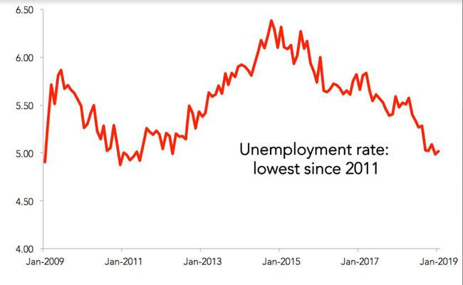 Unemployment rate: lowest since 2011.
