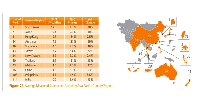 Figures from the State of the Internet report. Picture: Courtesy of Akamai
