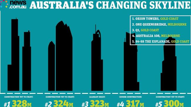 In a decade, these will be the five tallest buildings in Australia. Four are under construction.