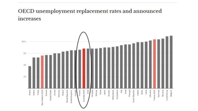 Replacement rate during the second month of unemployment for single worker earning two-thirds of average wage, including housing assistance. Source: OECD, Net replacement rates in unemployment, government announcements.