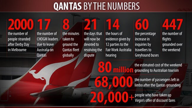 Numbers tell the story of the Qantas grounding. Graphic: Matt Pike