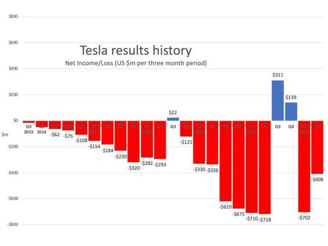 Tesla's losses and profits speak volumes about its viability as a company. Picture: Supplied