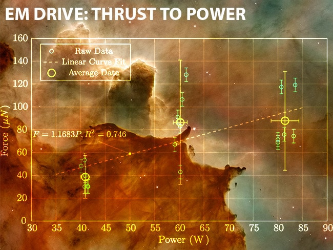 Thrust results measured by the Eagleworks lab: Source: Smith et al