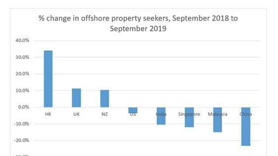 The percentage change in offshore property seekers in Australia over the past year. Source: realestate.com.au