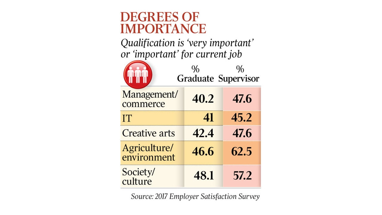 University degrees are failing to deliver for business