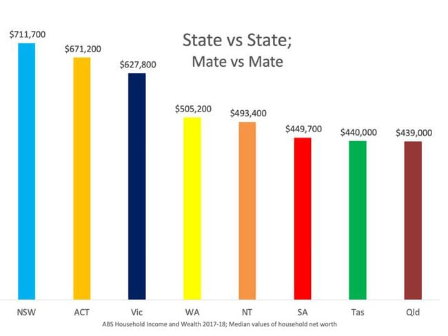 Personal wealth varies dramatically between states. Picture: Supplied
