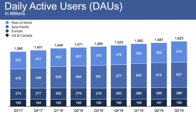 Facebook is growing – but only in some regions. And those users aren't worth as much.
