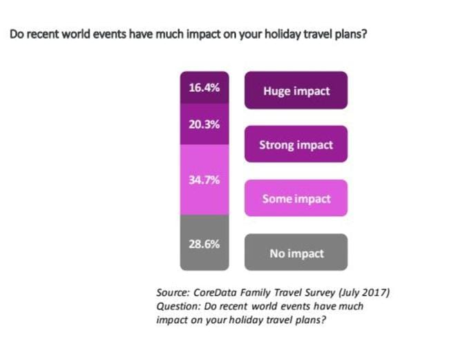 World events are important to Australians considering overseas travel. Picture: CoreData Family Travel Survey (July 2017)