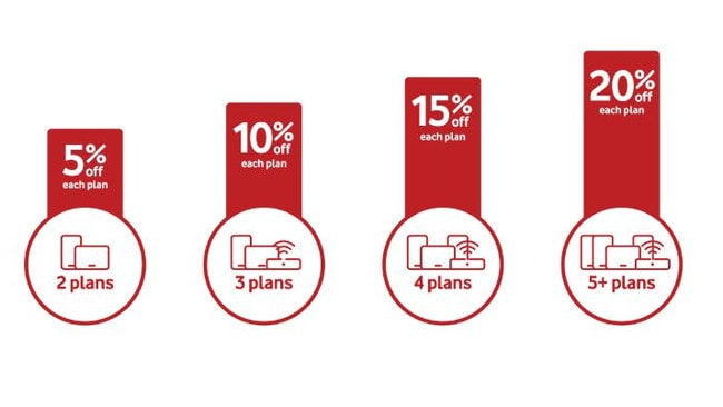 If you and your family are Vodafone customers, this makes a lot of sense.