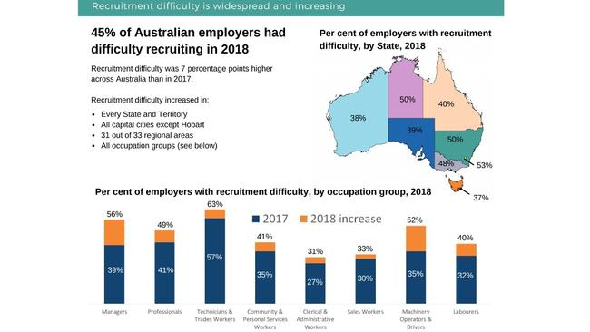 The survey revealed the problem was increasing. Picture: Department of Employment