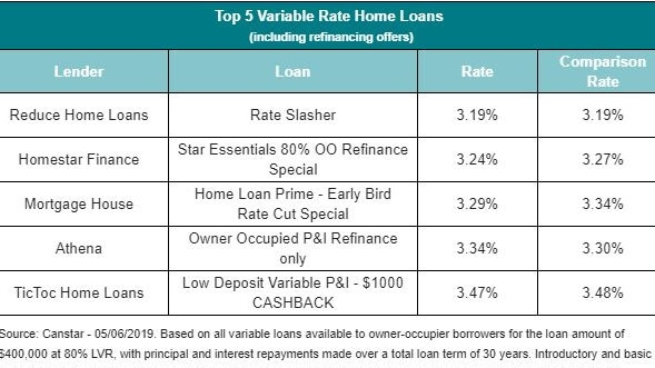 Top five variable rate home loans from comparison site Canstar.