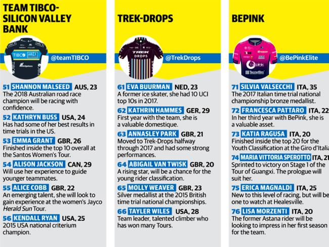 Team Tibco-Silicon Valley Bank, Trek-Drops, Bepink.