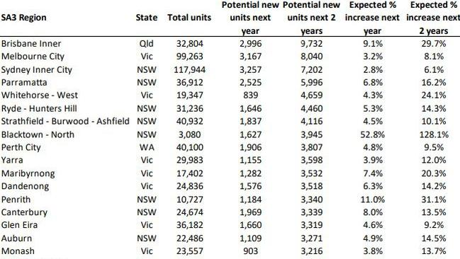 Top 25 SA3 regions for forecast new units over the next two years. Source: CoreLogic.