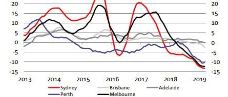 National Australia Bank Residential Property Survey Q1 2019: Dwelling Price Growth (6-month ended annualised, %). Source: CoreLogic, NAB Economics.