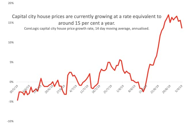 Capital city house prices are rising swiftly. Picture: Supplied.