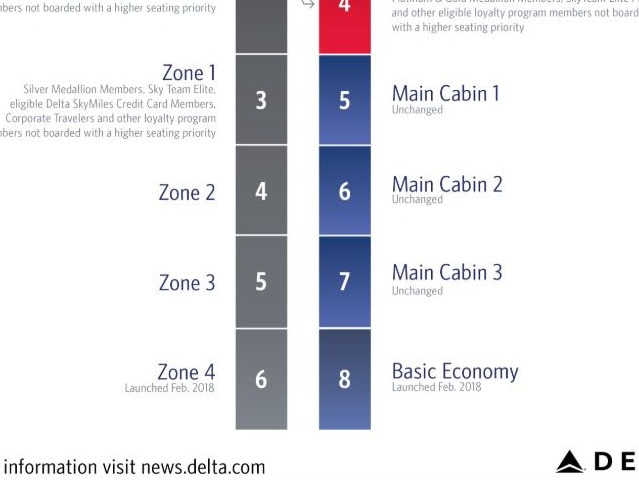 Those who paid the least for their tickets will board last. Picture: Delta Air Lines