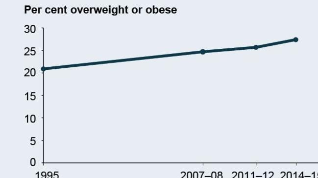 Australia is getting fatter. Source: AIHW.