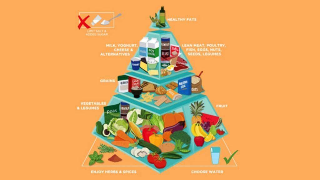 Australia has a new Food Pyramid