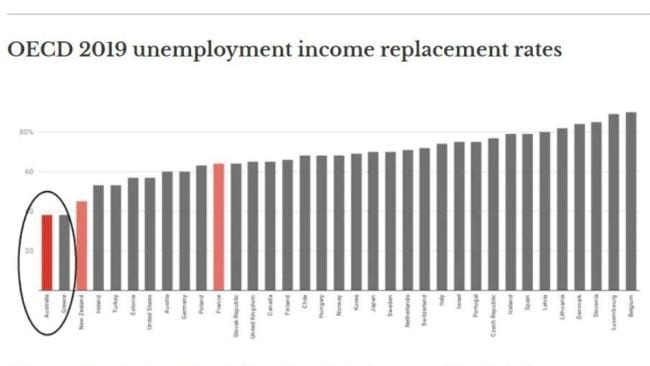 Replacement rate during the second month of unemployment for single worker earning two-thirds of average wage, including housing assistance. Source: OECD, Net replacement rates in unemployment.