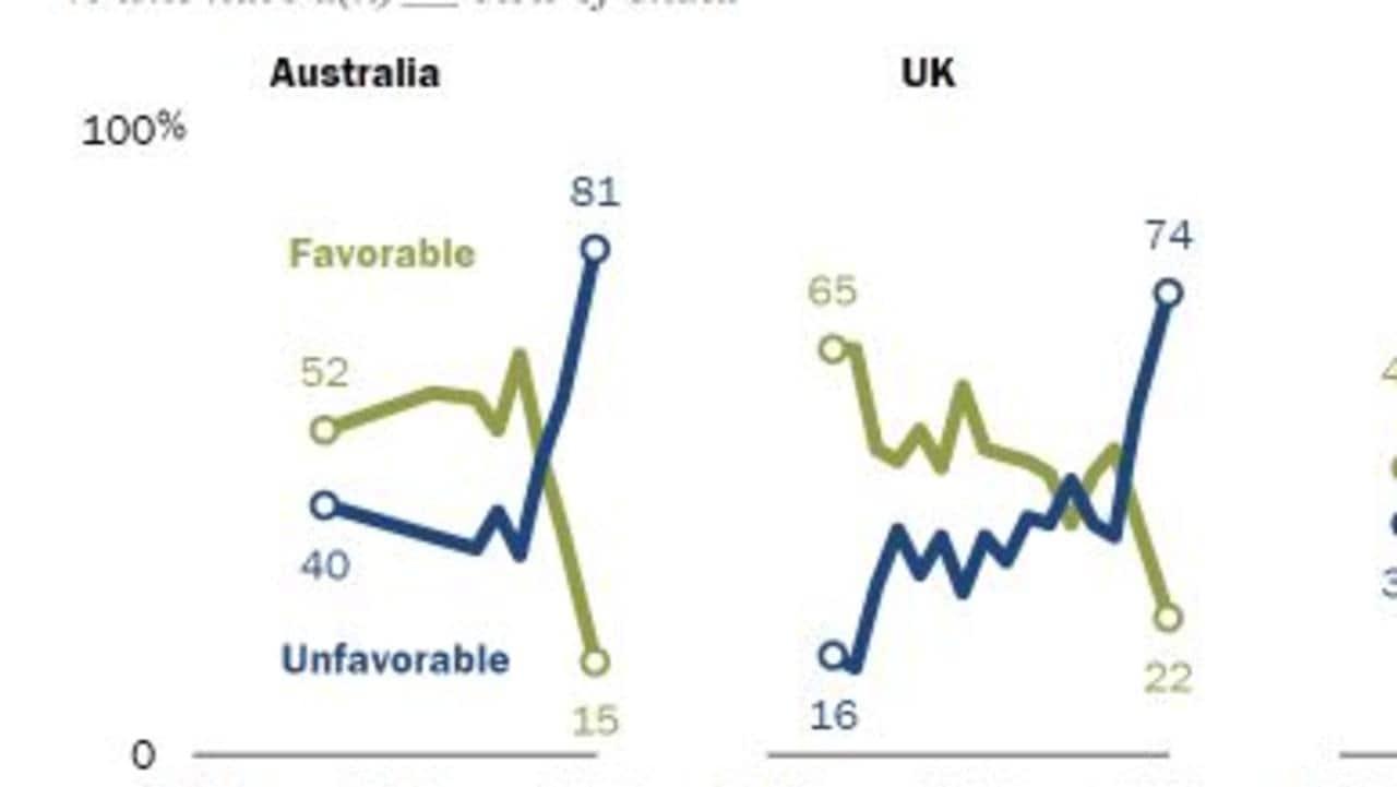 China's huge miscalculation with Australia – NEWS.com.au