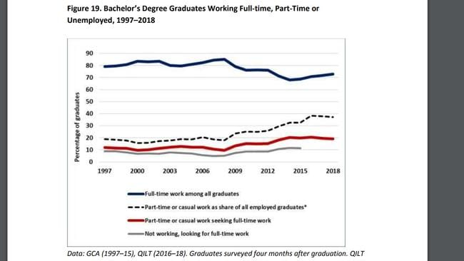 Bachelor degree graduates who managed to find full-time jobs. Picture: The Australia Institute