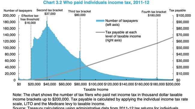 Who paid individuals income tax, 2011-12.