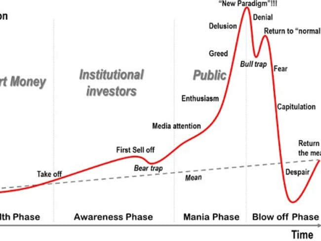 The 'archetypal bubble' chart created by Dr Jean-Paul Rodrigue.