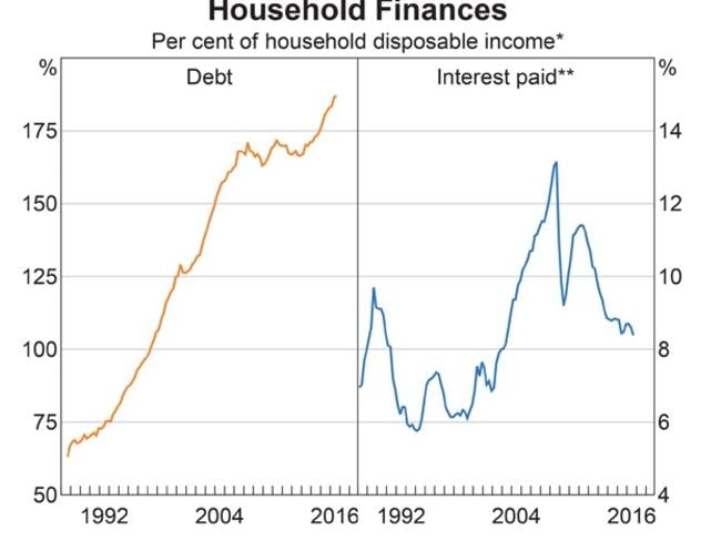 *Disposable income is after tax and before the deduction of interest payments. Sources: ABS; RBA