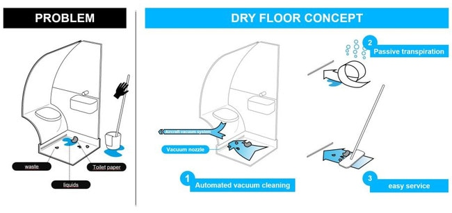 Airbus' dry floor design could mean cleaner toilets.