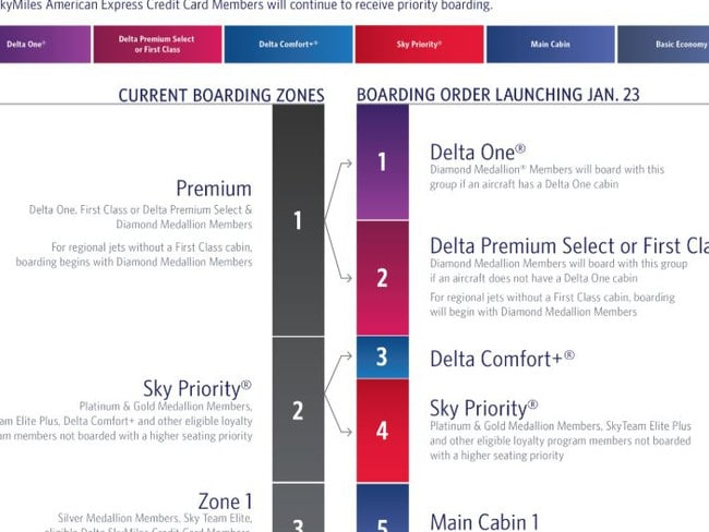 The new system (right) is a big departure from the old method. Picture: Delta Air Lines