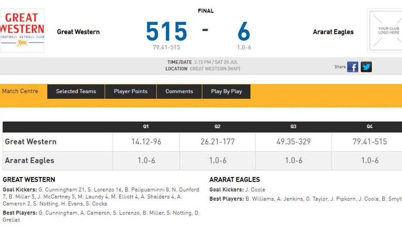 Greater Western defeated Ararat by 509 points.