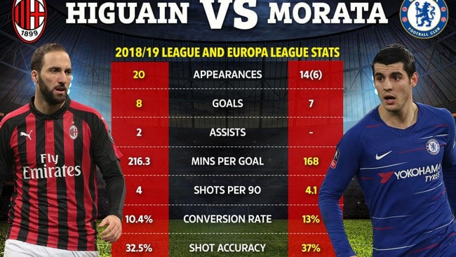 Is Gonzalo Higuain actually having a better season than Alvaro Morata?