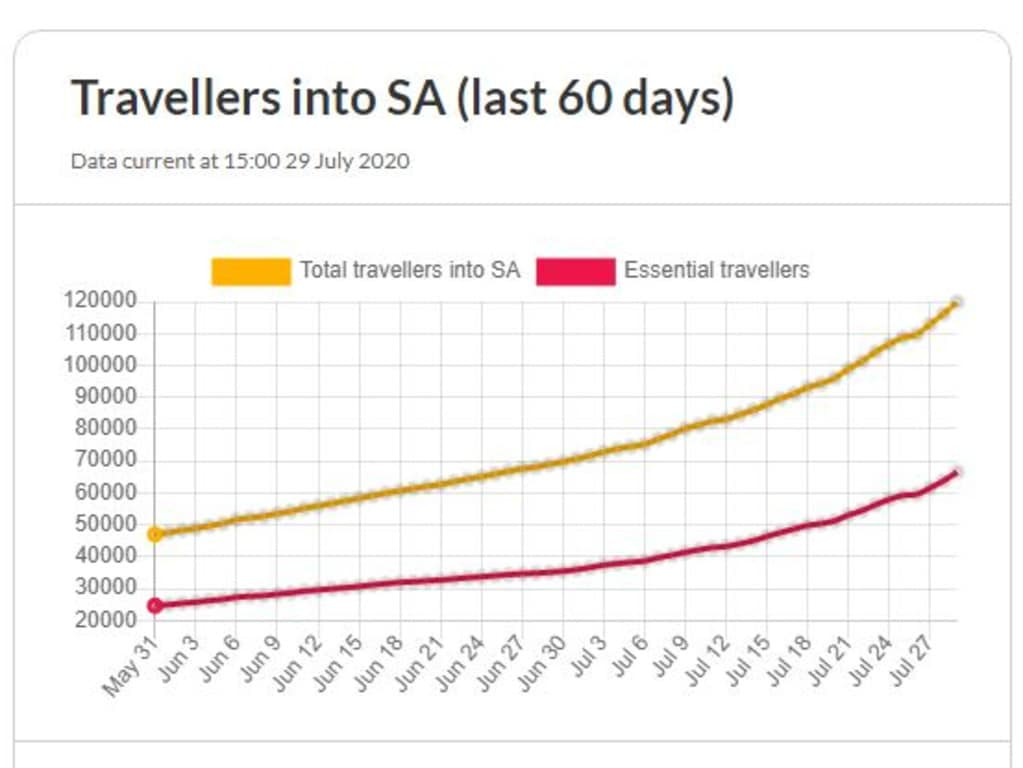 SA Health graph showing the number of travellers that have entered SA over the past 60 days.
