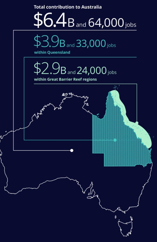 Picture: The Great Barrier Reef Foundation