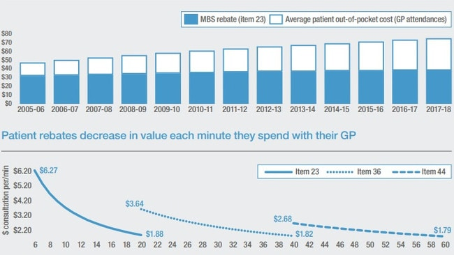 An RACGP graph showing how patient rebates do not reflect the true cost of care.