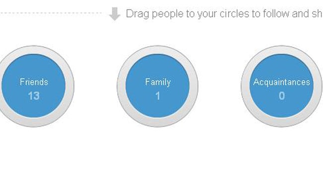 Google Circles lets you organise the people you follow into groups, giving people control of what appears on their newsfeed. Picture: Google +