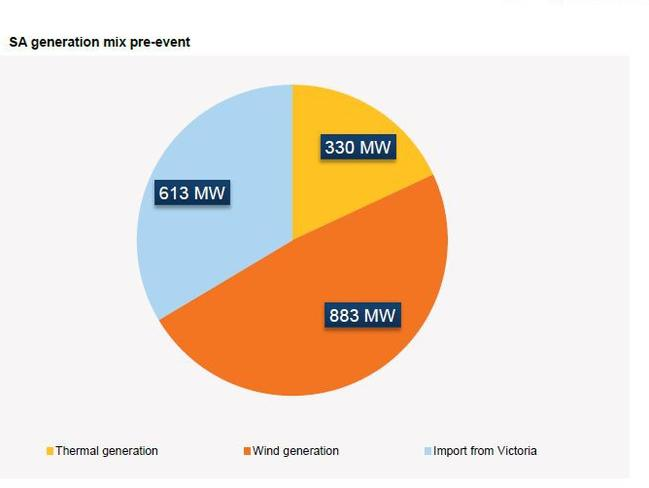 Graph showing source of electricity supply to South Australia before the blackout. Source: AEMO preliminary report