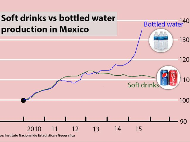 Bottled water vs. soft drink production in Mexico. Picture: News.com.au