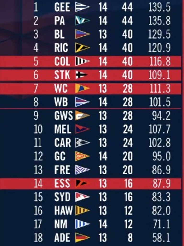Champion Data EXPECTED SCORES LADDER at the end of Round 14