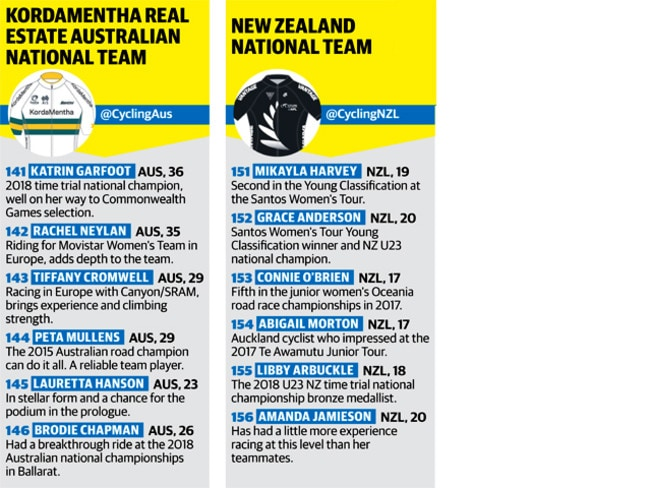 Kordamentha Real Estate Australian National Team, New Zealand National Team.