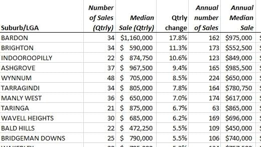 Top Growth Suburbs for Houses in Brisbane. Source: REIQ.