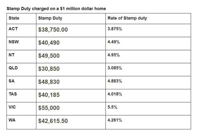 Victoria charges the most tax on a million dollar home, but other states aren't far behind.